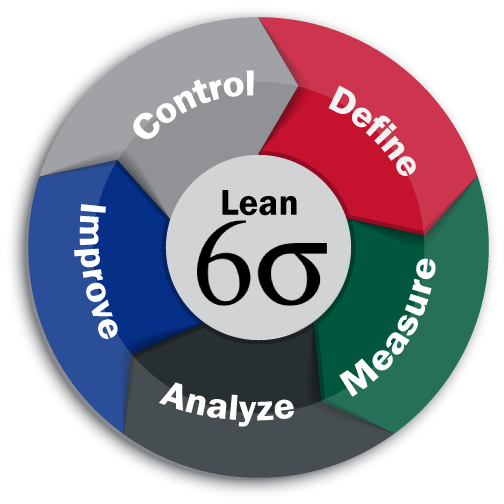 lean six sigma stickers