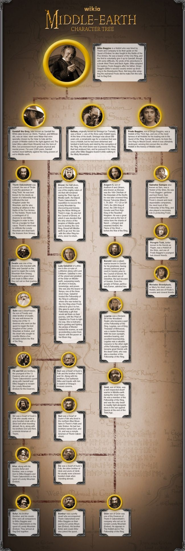 Middle Earth Character Tree