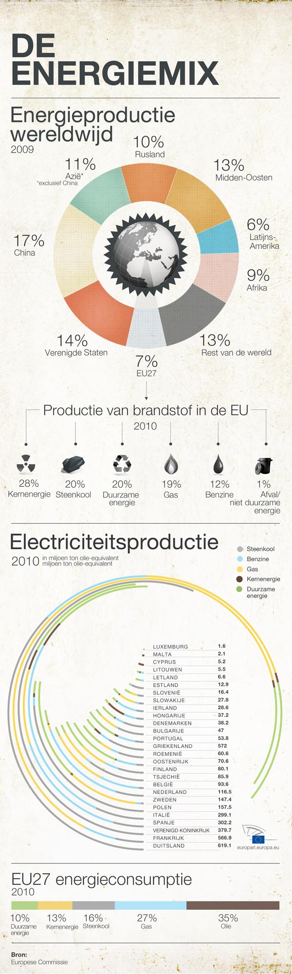 Hoe ziet de EU-energiemix er in de toekomst uit?