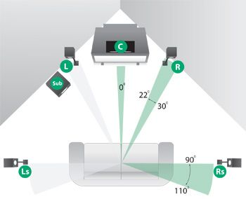 home theater setup you have basic components that needs to be hooked also robson rodrigues robsoninova on pinterest rh