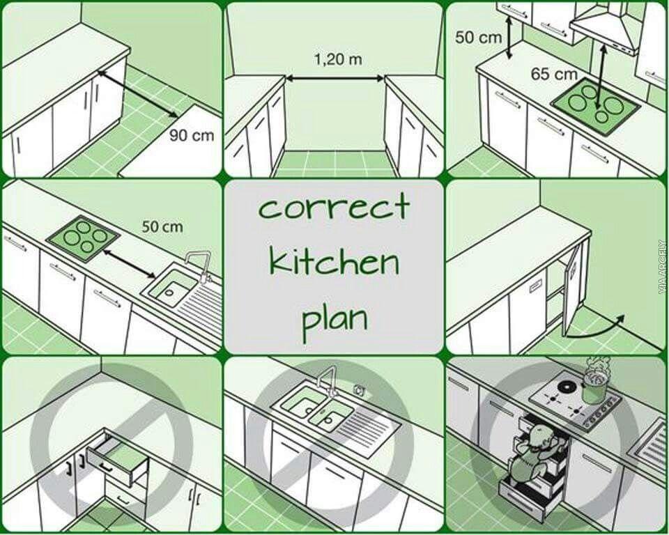 Pin von Emel Suren auf Drawing | Pinterest | Küche und Häuschen