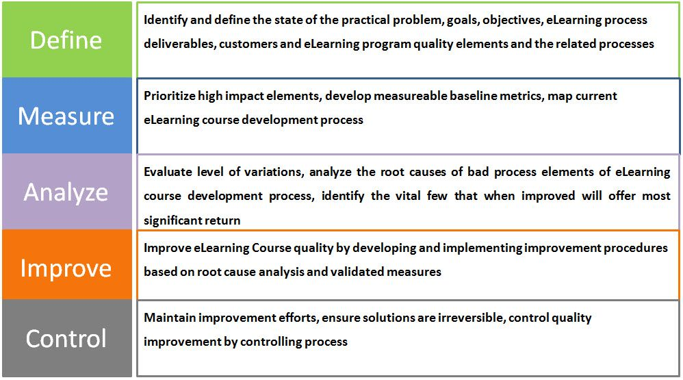 Six Sigma Projects Follow Two Project Methodologies Inspired By
