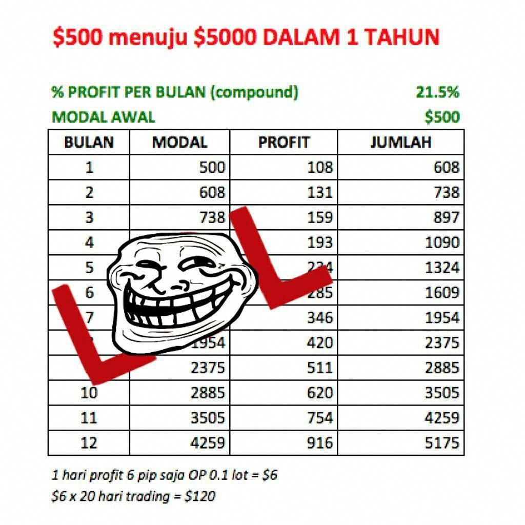 modal awal trading forex opsi pasar saham terbaik