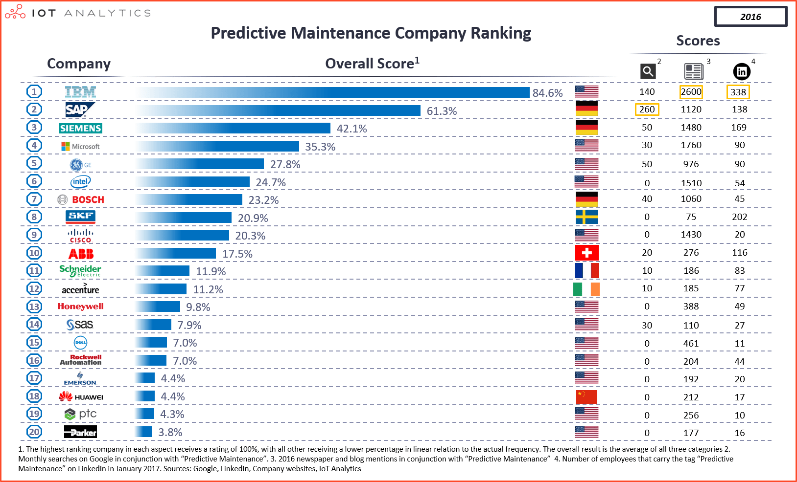 Predictive Maintenance is one of the leading use cases for