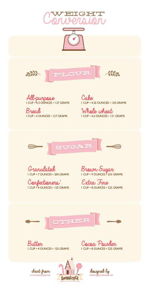 Baking Weight Conversion Chart From Sweetopia For Standard Baking
