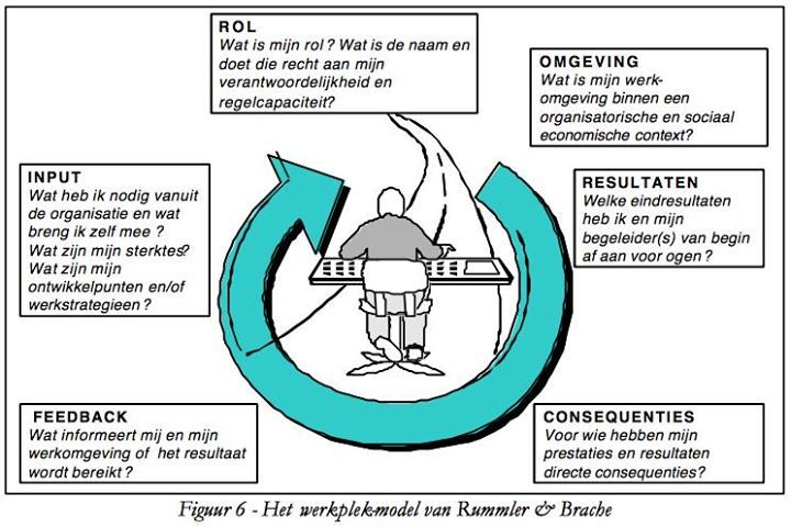 @ForzesNL netwerk-genoot Tjeerd Vrij gebruikte ruim 10 jaar geleden al dit werkplekmodel van #Rummler en Brache (nice!)
