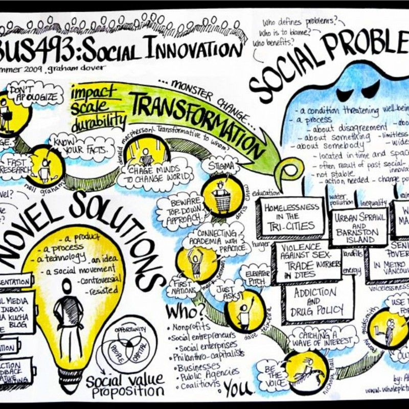 Pin On Social Innovation
