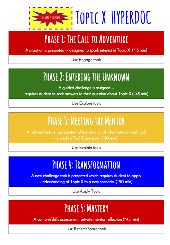 Hyperdoc Templates Technology In Education Pinterest Template
