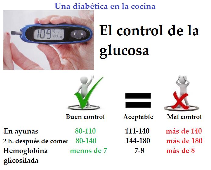 Control+de+la+glucosa.png 692×559 píxeles | Diabetes
