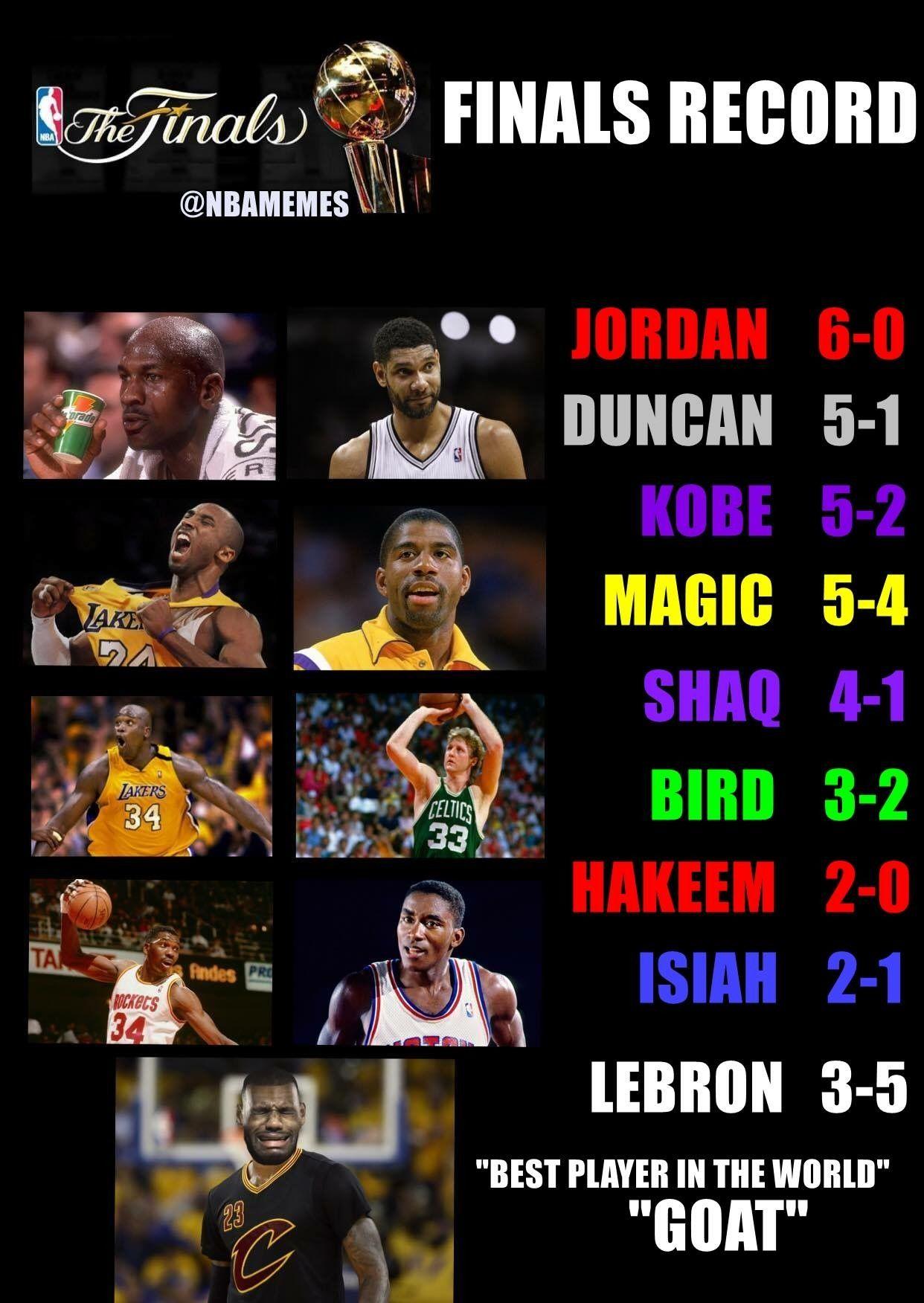 Pin By Geo Medina On Basketball Legends Funny Nba Memes Nba Funny Basketball Players Nba