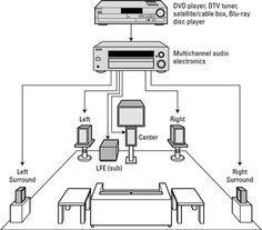 How To Set Up A Surround Sound System Home Theater Sound System Home Theater Setup Home Theatre Sound