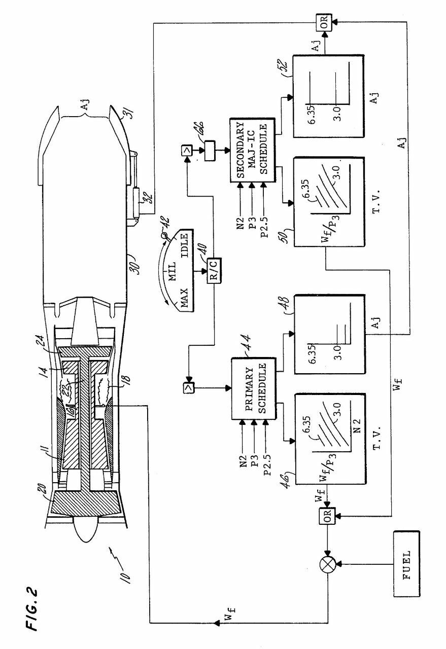 Schematic of a jet engine Fadec control system PRIME MOVER