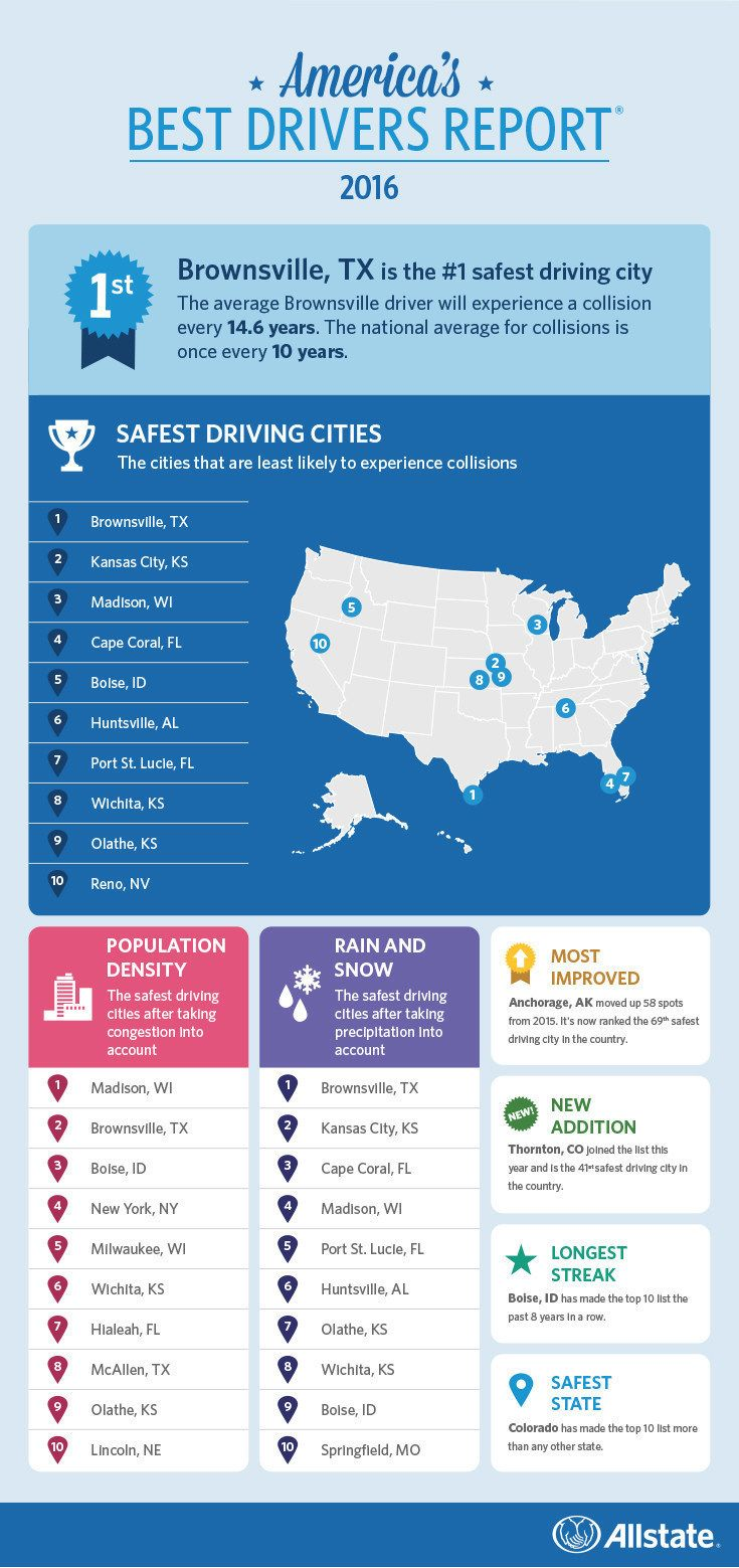 Allstate Reveals the Safest Cities for Drivers As July