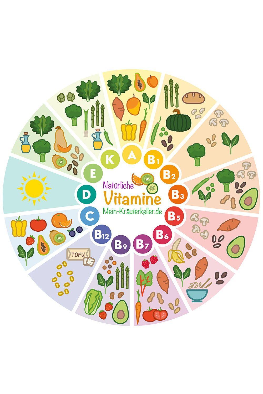 Natürliche Vitamine & vegane Ernährung
