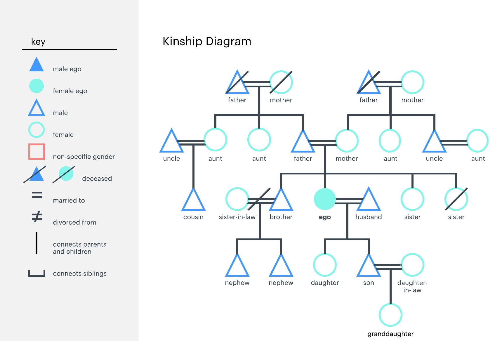 What Is A Genogram And How To Make One within Genogram