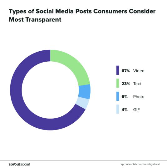 55 Critical Social Media Statistics For Your 2020 Strategy Sprout Social Social Media Social Media Statistics Marketing Statistics
