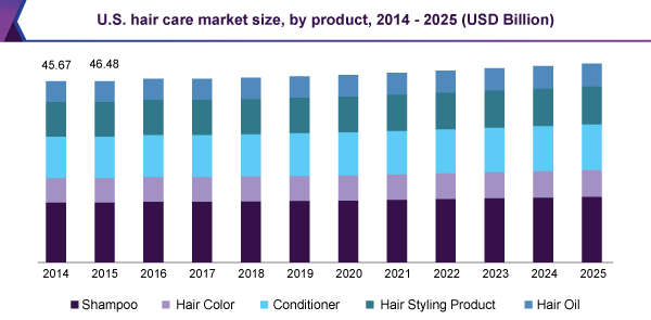 Hair Care Market Study Found Huge Boom Owing To Increasing High End Salons For Men Till 2025 Grand View Research Inc Wastewater Treatment Wastewater