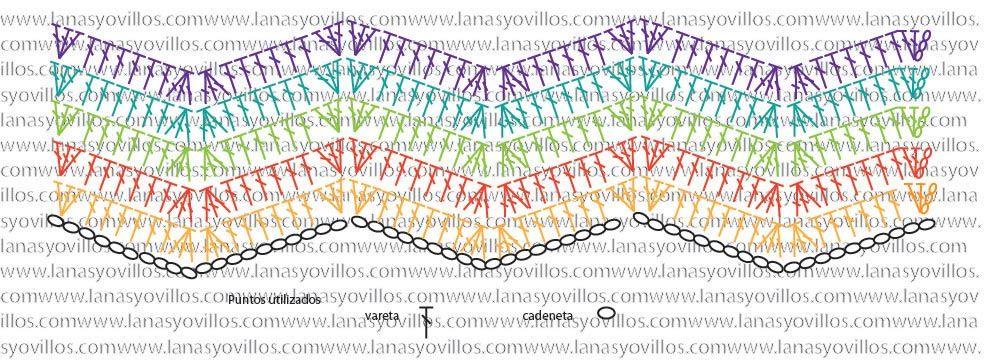 chevron crochet diagram zigzag patrón gratis | Zigzag | Pinterest ...