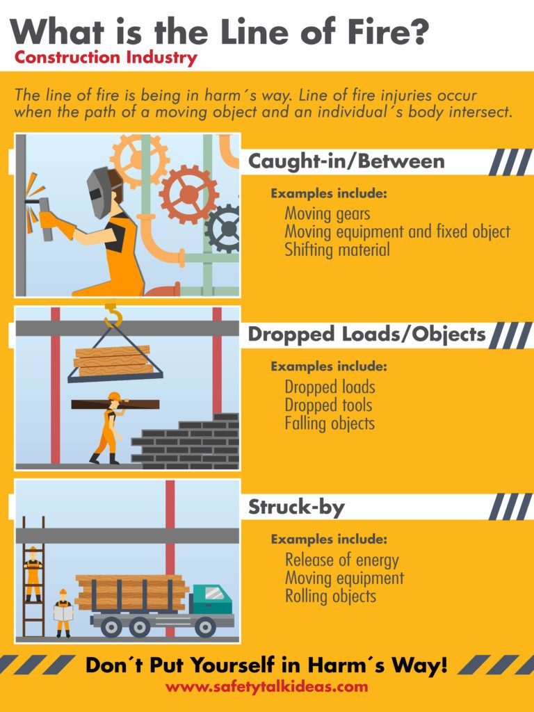 Line of Fire Construction Safety Poster Safety Talk