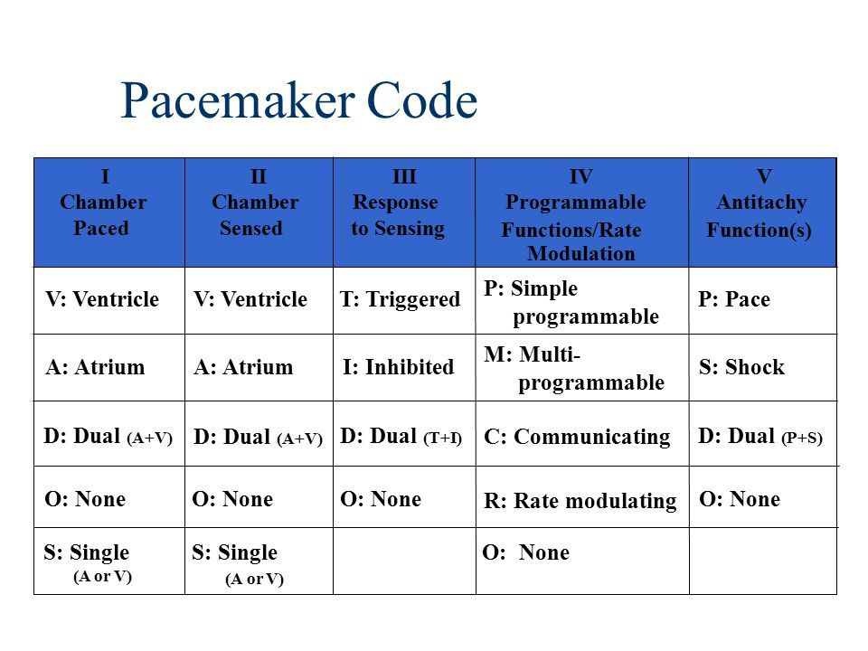 Pacemakers And Internal Cardiac Defibrillators Ppt Video Online