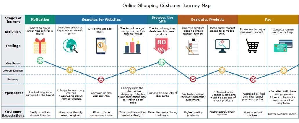 Realistisch Customer Journey Map Vorlage In 2020 Flugblatt Design Vorlagen Journey