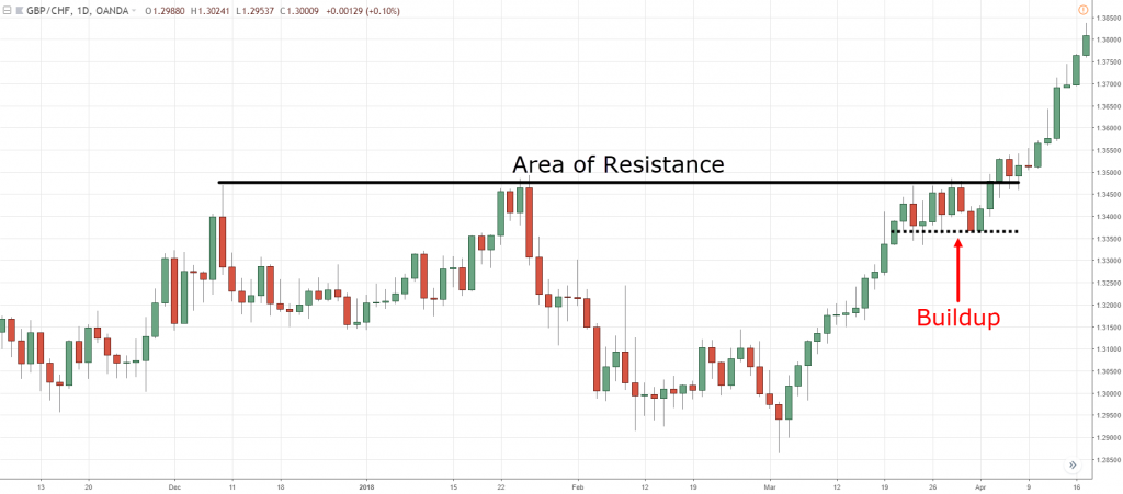 Support And Resistance Trading Strategy The Advanced Guide
