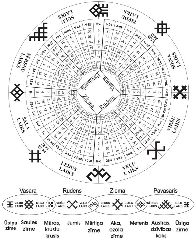 The Ancient Balt Latvian Calendar Different Mythological Symbols