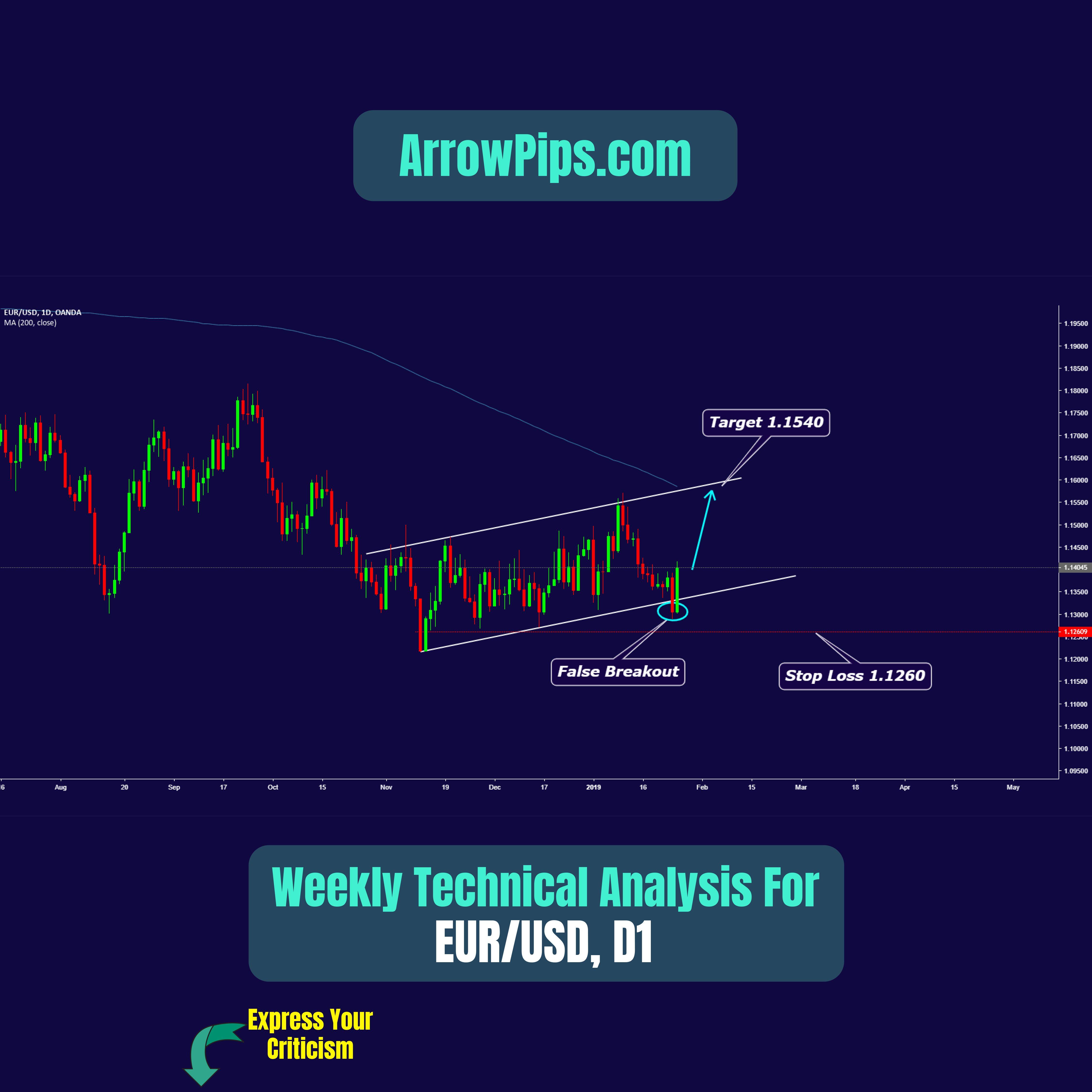 Pin On Eurusd Chart Forecast Technical Analysis Charts Patterns