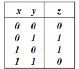 xor table