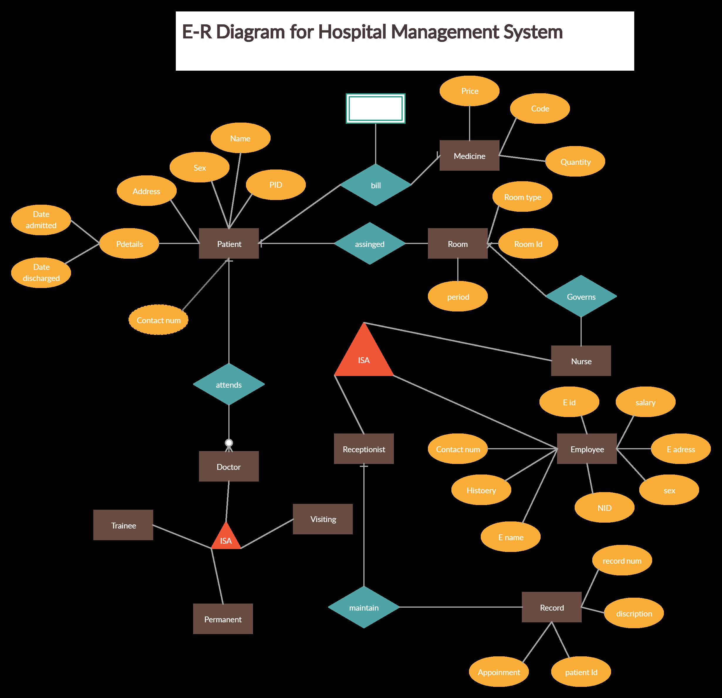 ER diagram for hospital management system to model your ...