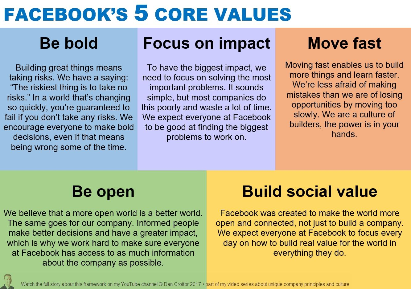 Facebook 5 Values With Images Core Values Leadership