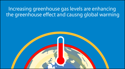 Increasing greenhouse gas levels are enhancing the greenhouse ...