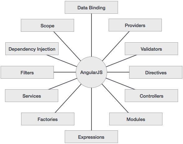 AngularJS Concepts Web development tutorial, Development
