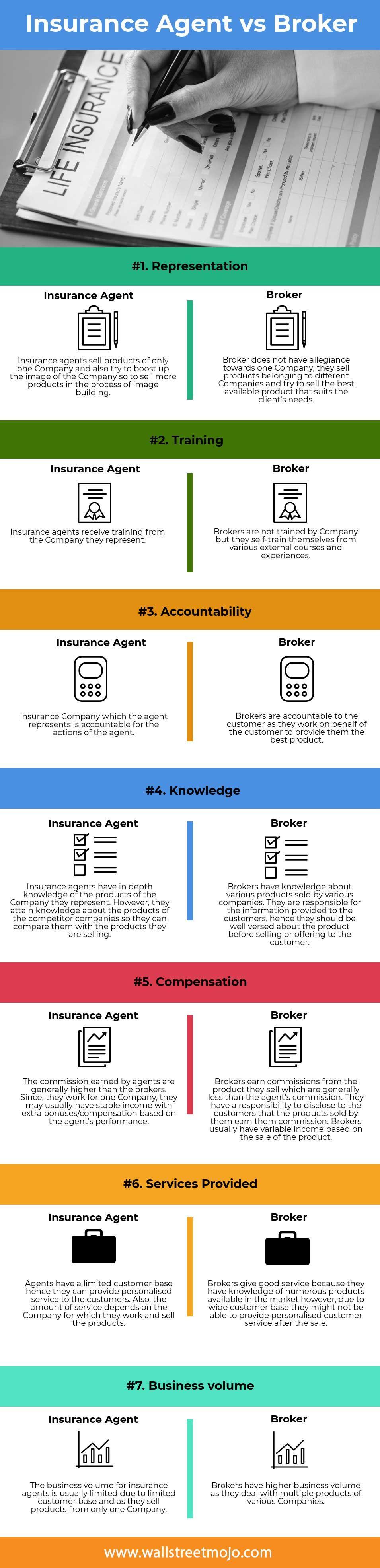 Insurance Company Vs Broker