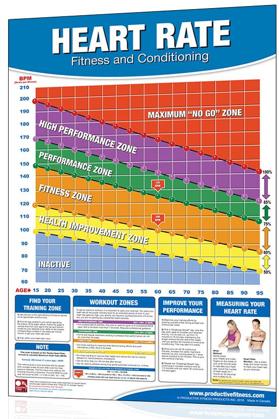 Image Result For Cardio Charts With Heart Rates Exercise Fitness