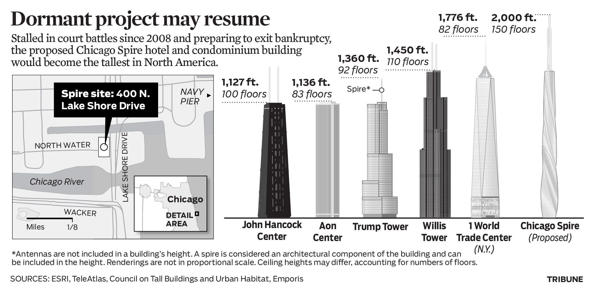 Graphic How The Chicago Spire Would Compare With Other Tall U S Buildings Spires Chicago Graphic