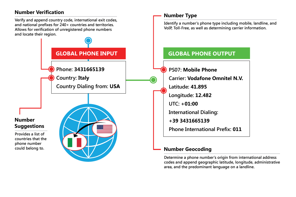 Determine the validity of phone numbers to save your
