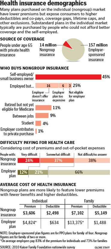 Obama Yields On Below Par Insurance The Boston Globe Health
