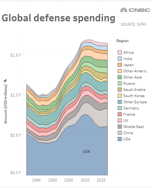 Here\'s how US defense spending stacks up against the rest of ...