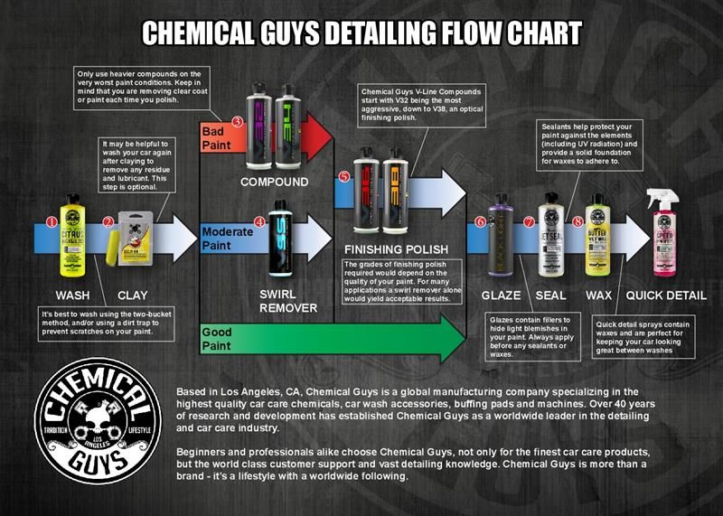 Chemical Guys Detailing Guide Car accessories