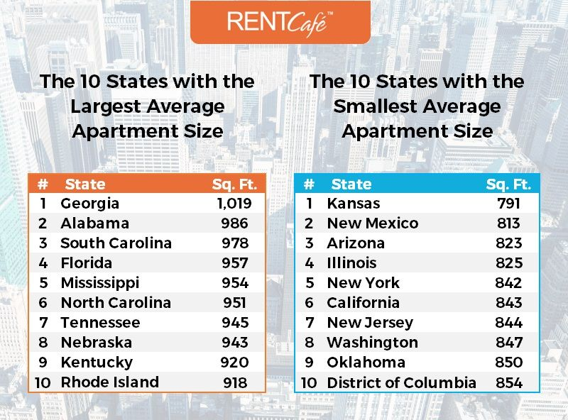 How Big Is A Rental Home In The Us Average Apartment Size By State States House Rental Apartment