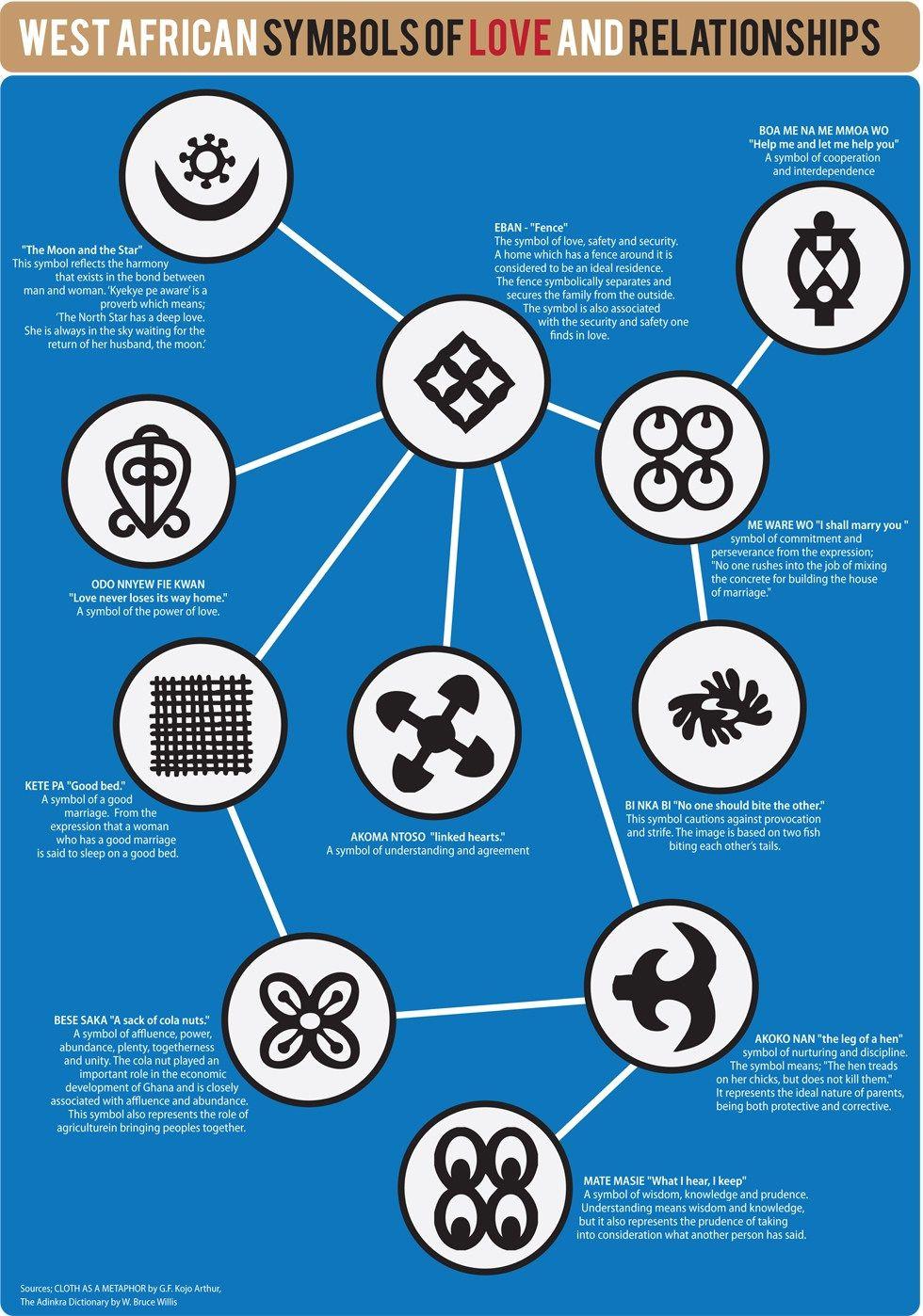 Afbeeldingsresultaat Voor African Symbols Symbols Pinterest