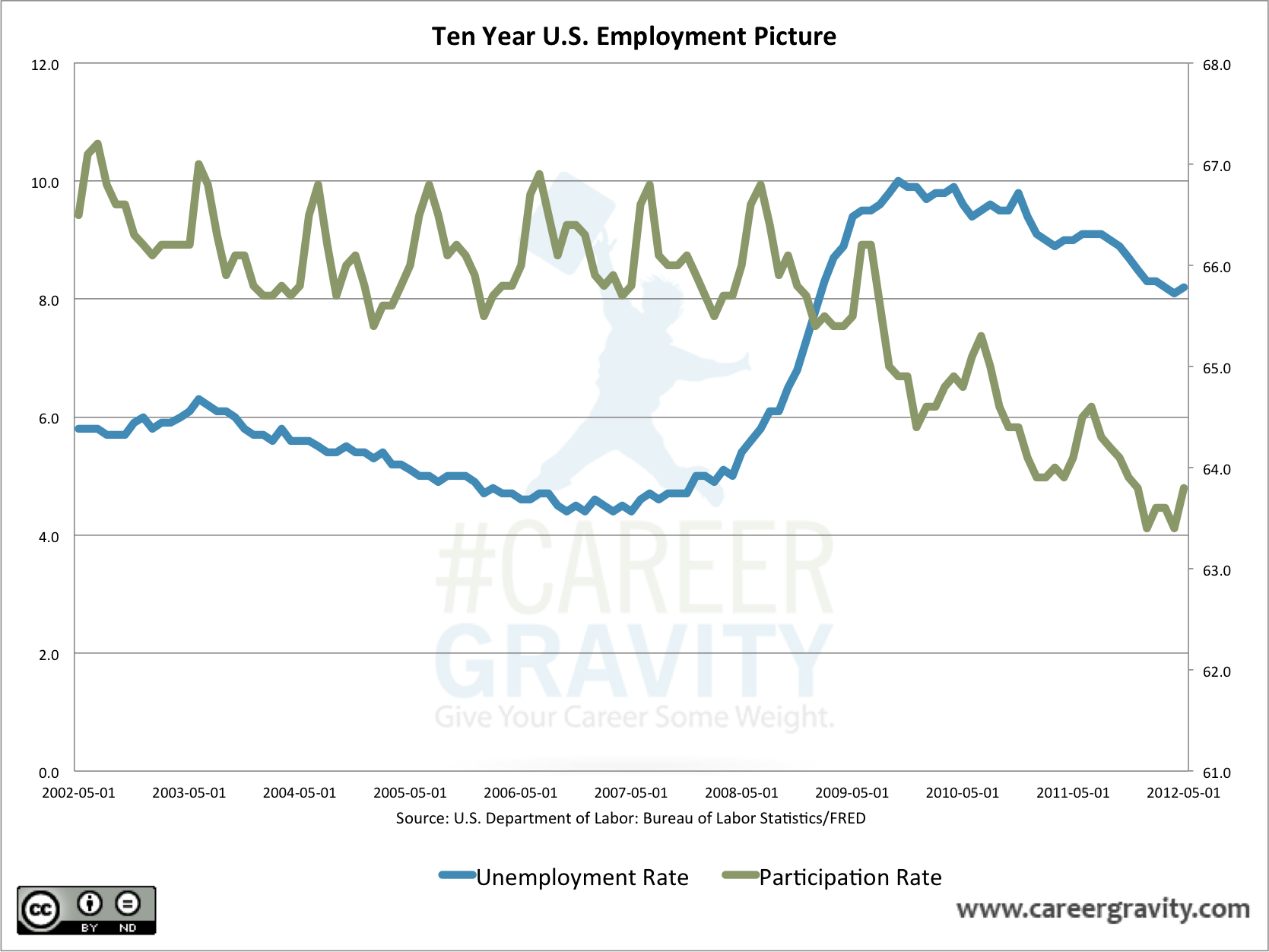 US Unemployment Rate Vs Participation Rate Chart Of The Week