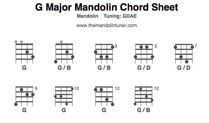 G major chords: learn how to play G chords - theMandolinTuner ...
