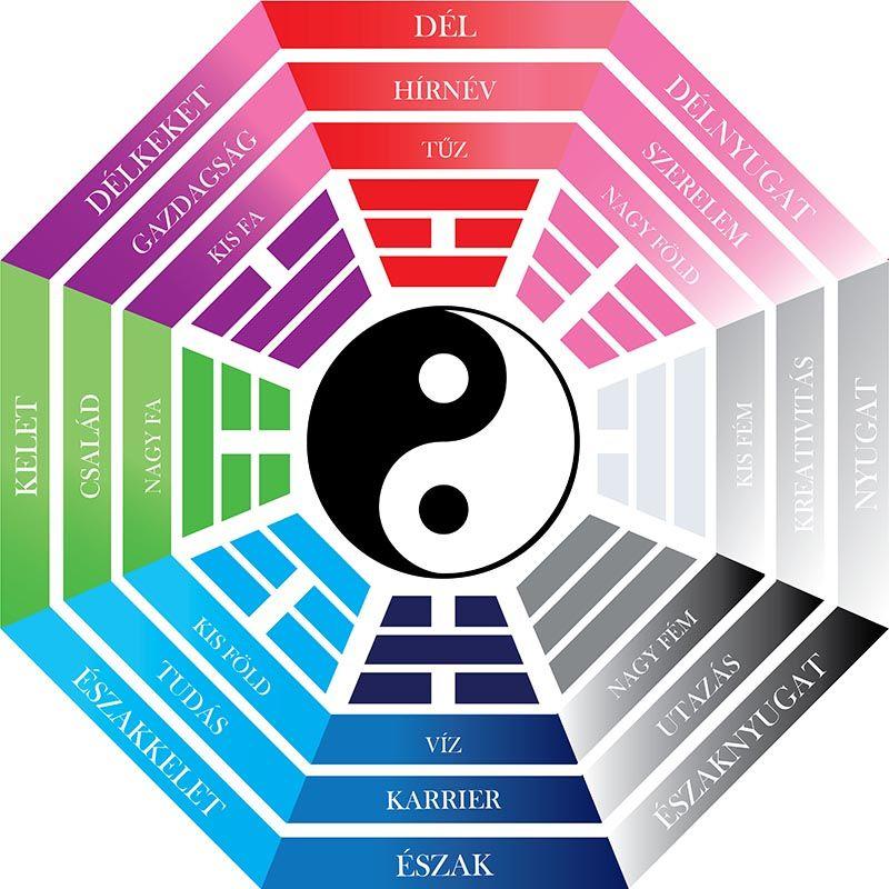 A bágua térkép használata A bágua térkép nyolc irányának - feng shui garten bagua
