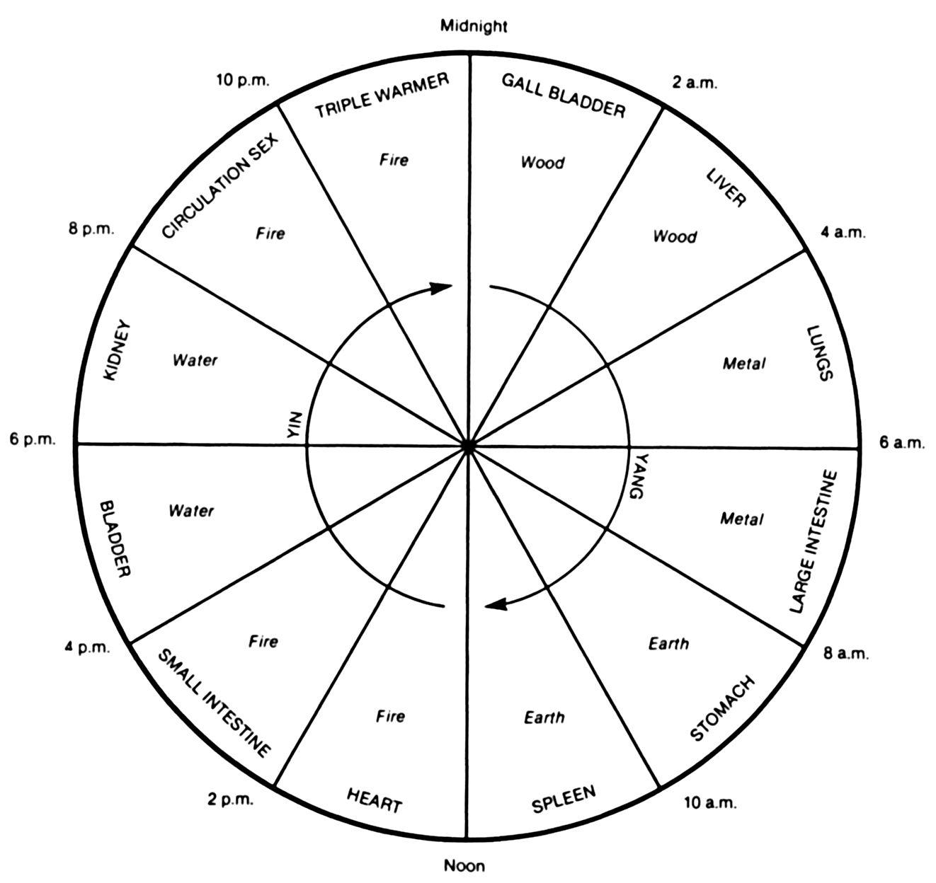 Meridian Timetable