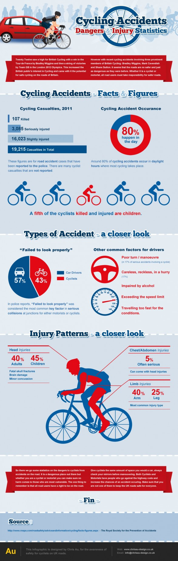 Cycling Accidents Wear A Helmet No Matter How Outstanding