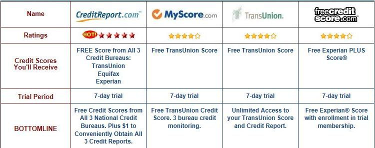 0http Www My Credit Report Com 3 Credit Reports Have A Look