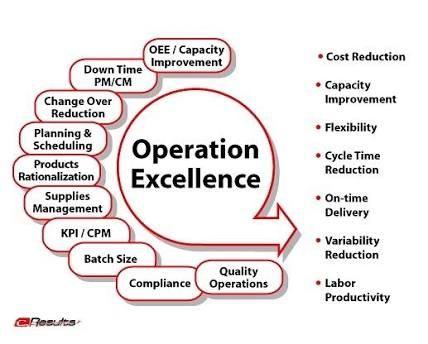 Afbeeldingsresultaat Voor Operational Excellence Operational Excellence Operations Management Knowledge Management