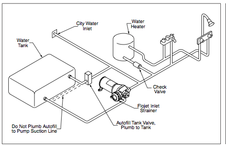 plumbing airstreem airstream remodel, plumbing, airstream renovation Airstream Trailer Plug